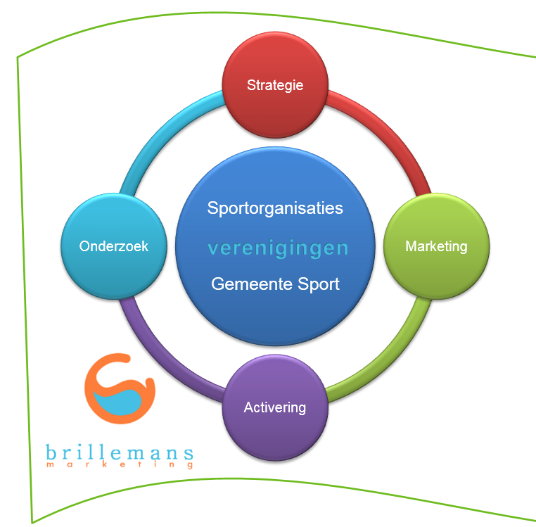brillemans-marketing-strategie-marketing-onderzoek-sport