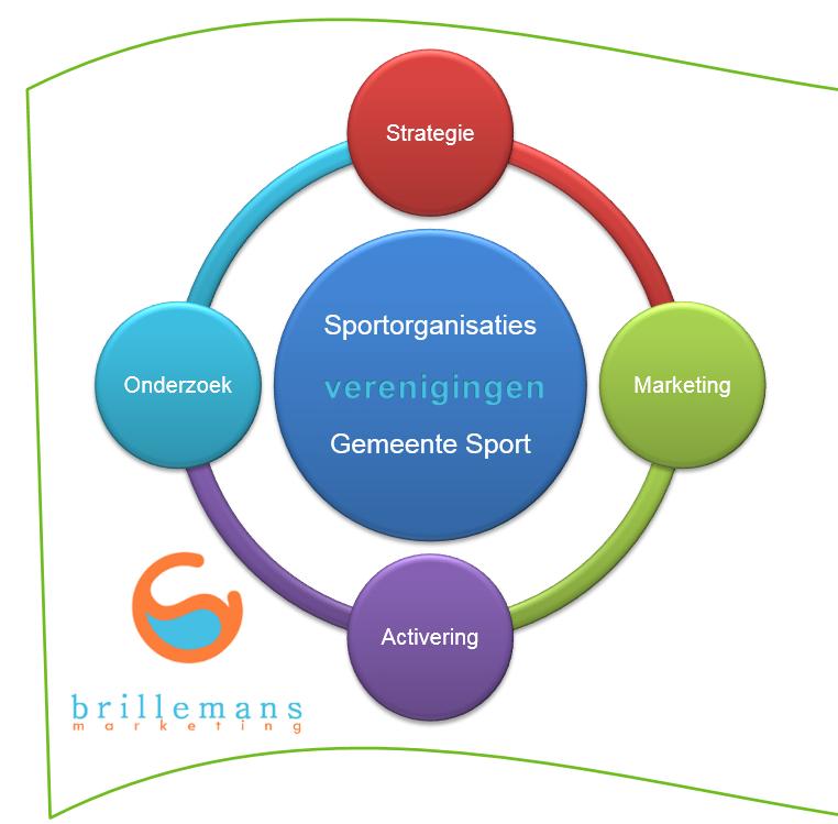 brillemans-marketing-strategie-marketing-onderzoek-sport