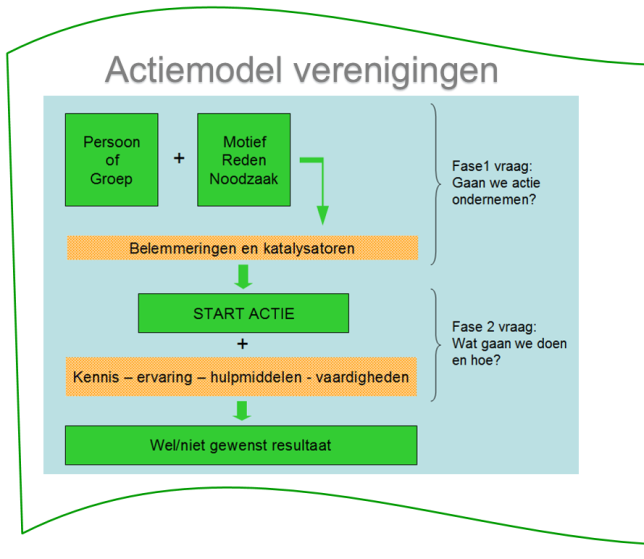 sportvereniging-actie-advies-model-strategie